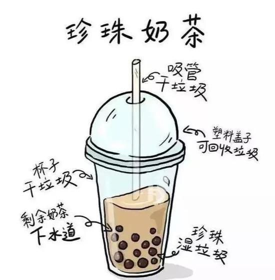 Throwing away a cup of unfinished bubble tea in four steps